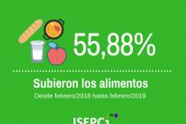 [Chaco] En lo que va del año los alimentos ya subieron más del 10%