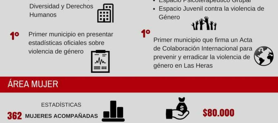 [Mendoza] Las Heras. 1er. año al frente de la Dirección de Género, Diversidad y DDHH