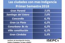 En el Conurbano de Buenos Aires hay cuatro millones de pobres