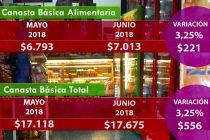 [Chaco] En junio una familia necesitó $17.675 para cubrir sus gastos