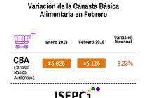 [Chaco] Los alimentos aumentaron un 3,23%