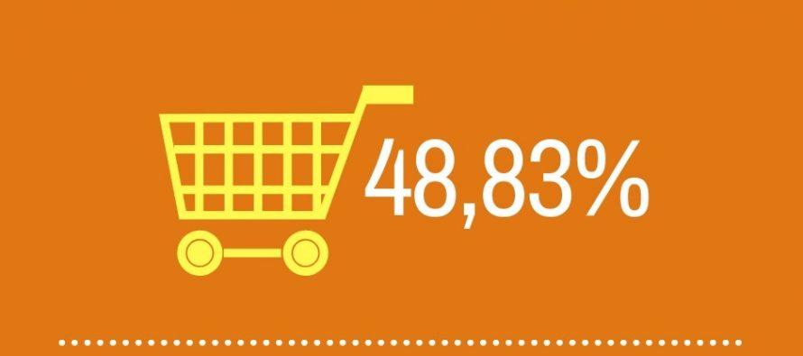 [Chaco] Los alimentos básicos aumentaron $539 y una familia necesitó $8422 para comer.