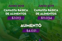[Chaco] Una familia de 4 integrantes necesitó $27.696 para poder vivir en junio