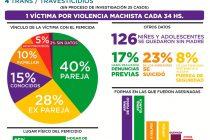 Informe MuMaLa: 149 Femicidios en lo que va del año