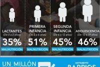 [Córdoba] 47% de niños y adolescentes en alguna variante de malnutrición