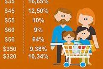 En los últimos dos meses los alimentos de la canasta básica subieron 9,64%