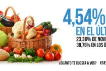 La inflación en los alimentos no se detiene: en marzo subieron 4,54%