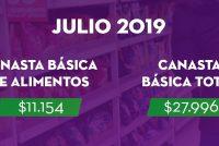 [Chaco] Una familia de 4 integrantes necesitó $27.996 para cubrir los gastos de julio