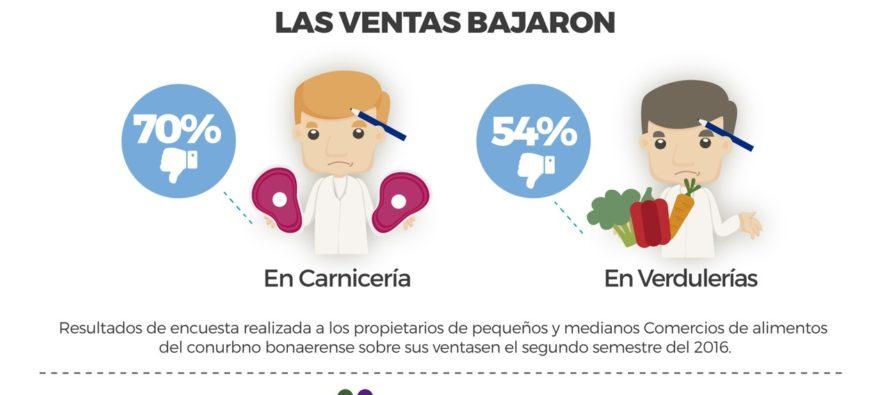 [Bs. As.] En el 70% de los comercios las ventas de alimentos descendieron