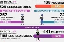 """Del Voto a la Paridad. Informe Observatorio """"Mujeres Disidencias Derechos"""""""