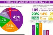 100 días del 2020 96 asesinades x violencia machista.