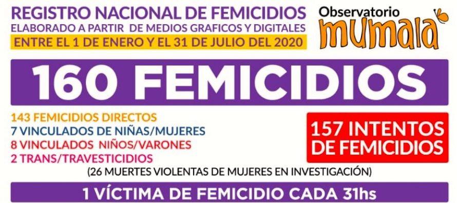 Observatorio MuMaLá. Desde el 1/1 al 31/7 160 Femicidios, 1 cada 31 horas.