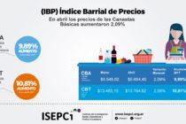 [Chaco] En abril una familia necesitó $13.082 para no estar bajo la línea de pobreza