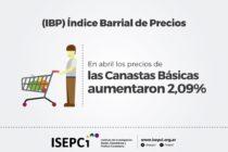 En abril los precios de las Canastas Básicas aumentaron 2,09%