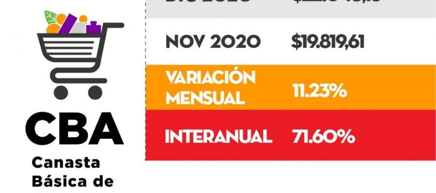 [Chaco] La canasta básica de alimentos tuvo una variación interanual de 71,60%.