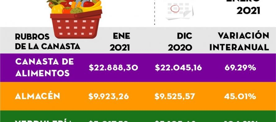 [Chaco] Una familia necesitó $55.389 para cubrir sus gastos básicos.