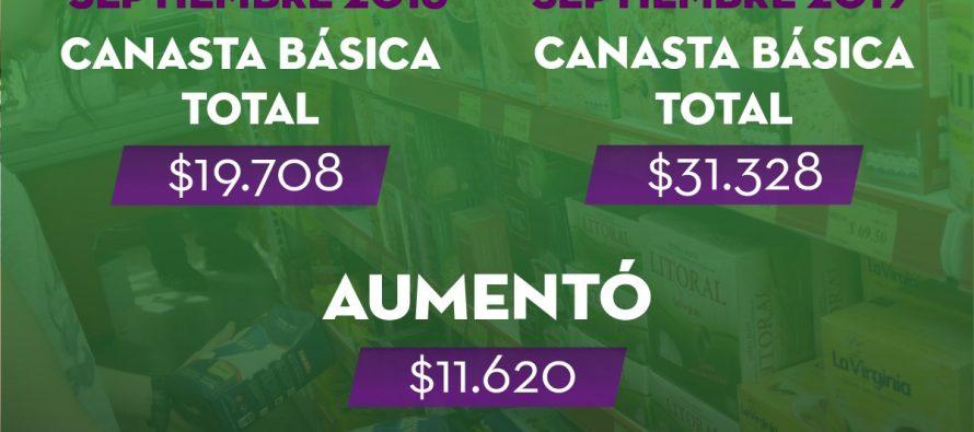 [Chaco] Una familia de 4 integrantes necesitó $31.328 para cubrir los gastos de Septiembre