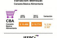 [Chaco] Una familia necesitó en Mayo $26828,50 para cubrir alimentos y servicios.