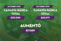 [Chaco] Con poca variación de precios, el consumo continúa en baja