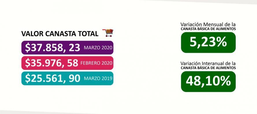 [Santiago del Estero] Para no ser pobre una familia santiagueña necesitó más de $37.800 en marzo.