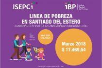 [Santiago del Estero] Los alimentos aumentaron un 4,53 %