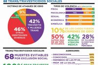 190 casos de violencias hacia el colectivo LGBTIQ+. Informe Mumala.