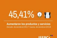 [Chaco] En el 2018 los productos y servicios aumentaron un 45,41%
