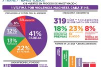 Argentina. Femicidios, 10 años.