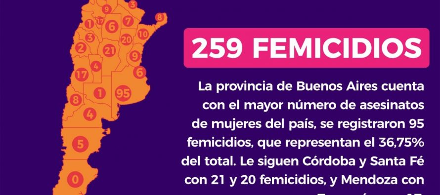 """Un femicidio cada 34 horas. Relevamiento del Observatorio """"MuMaLá"""""""