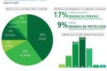 [Corrientes] 28/4 Presentan el Registro de Femicidios