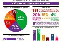 3 de Junio. EmergenciaNiUnaMenos. Registro Nacional de Femicidios.