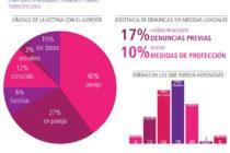 MuMaLá da a conocer los datos de femicidios en la Argentina