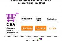 [Chaco] Los precios subieron 11,48% en lo que va del año