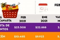 [Chaco] Se necesita un ingreso de $56.655 para cubrir productos y servicios básicos