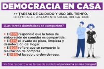 Cuarentena. Democracia en Casa. Encuesta de Mumalá sobre tareas de cuidado y uso del Tiempo.