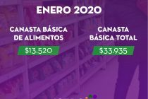 [Chaco] Una familia necesitó en Enero más de 33 mil pesos para cubrir lo básico
