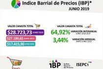[Santiago del Estero] La canasta básica total subió el 64,92% en un año.