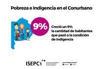 50% de los pobres y 57% de los indigentes vive en el Conurbano