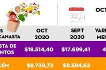[Chaco] Variación mensual: Los alimentos subieron un 4,60%